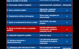 II Etap projektu PFRON – warunki